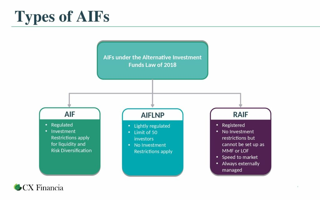 types of AIFs